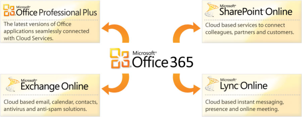 whatisoffice365